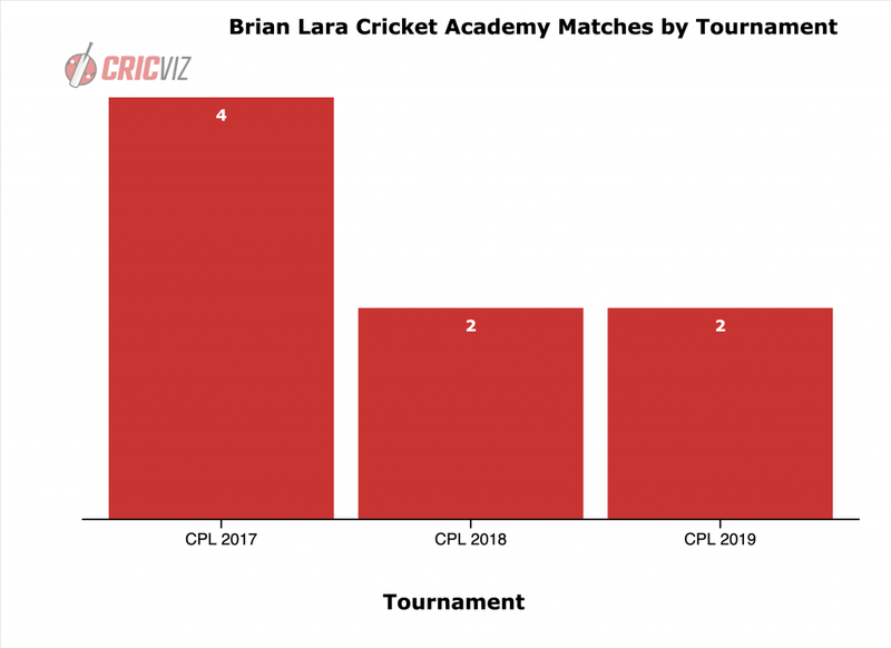 Brian Lara Cricket Academy - Matches by Tournament.png