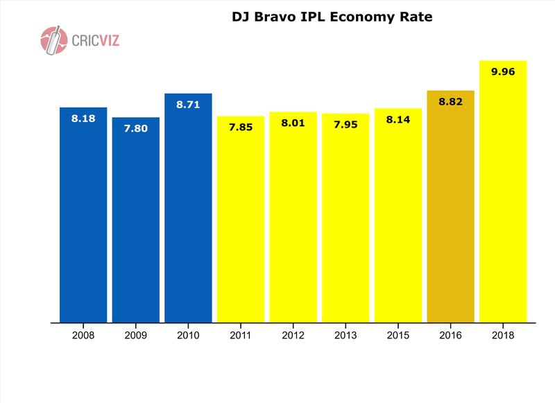 DJ Bravo economy