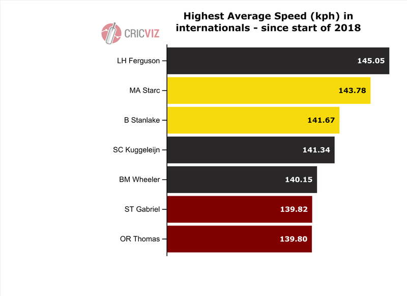 Average speeds