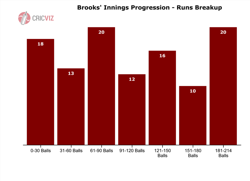 Brooks' Innings Progression.png