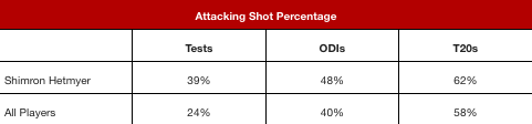 Attacking Shot Percentage - Day 3.png