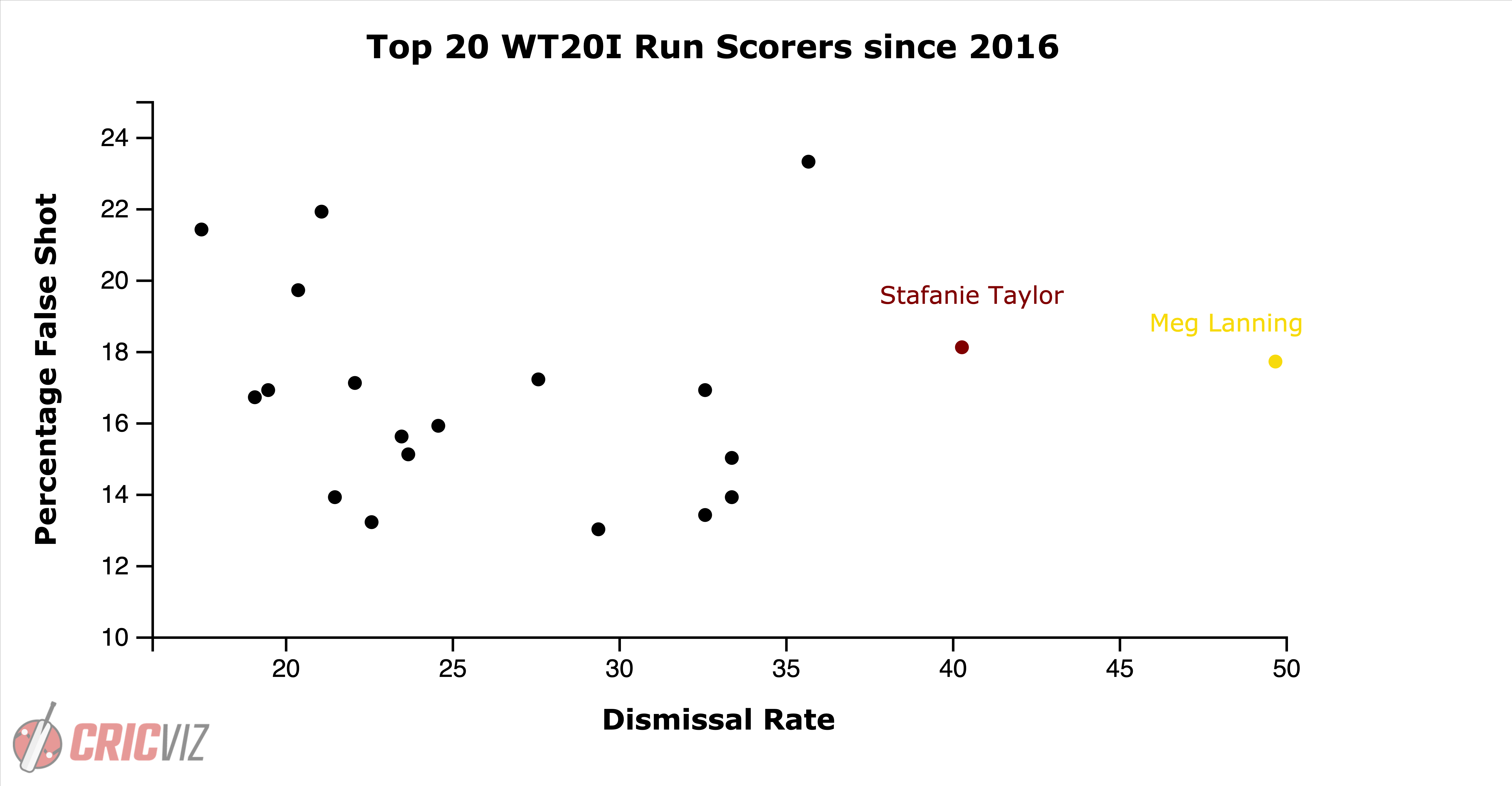 S Taylor scatter.png