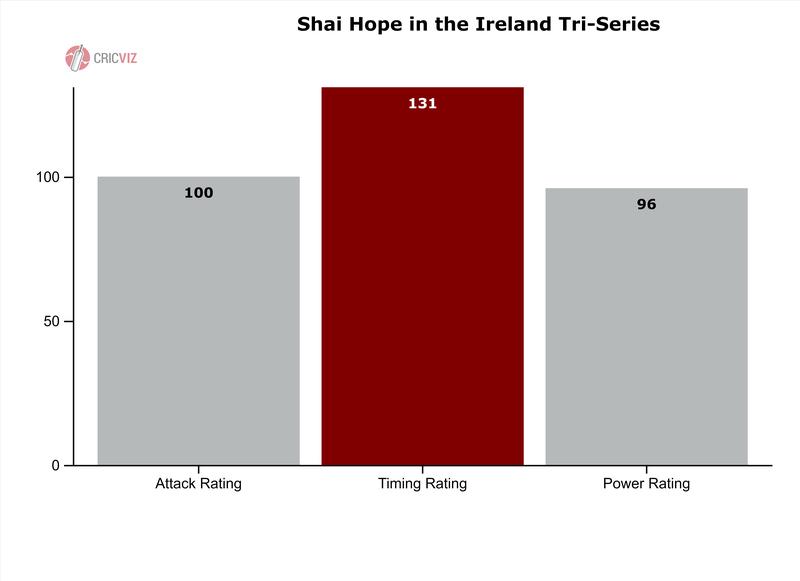 Hope - PAT Rating - Ireland Tri-Series - 4.png
