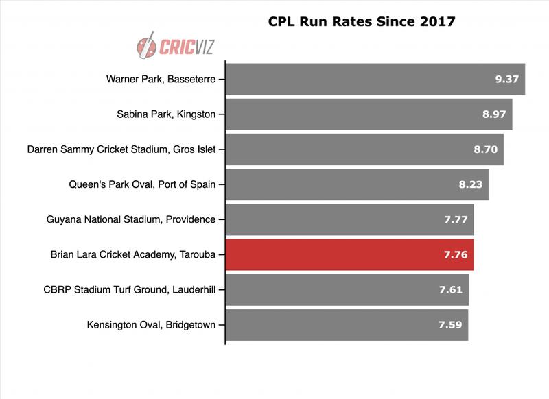 CPL Run Rates.png