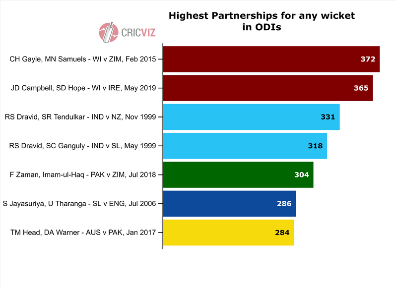 Copy of Highest Partnerships for any wicket - 1.png