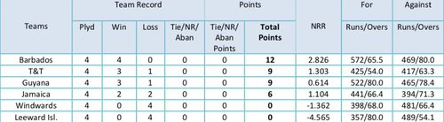 R4 Points Table - T20 Blaze.jpg