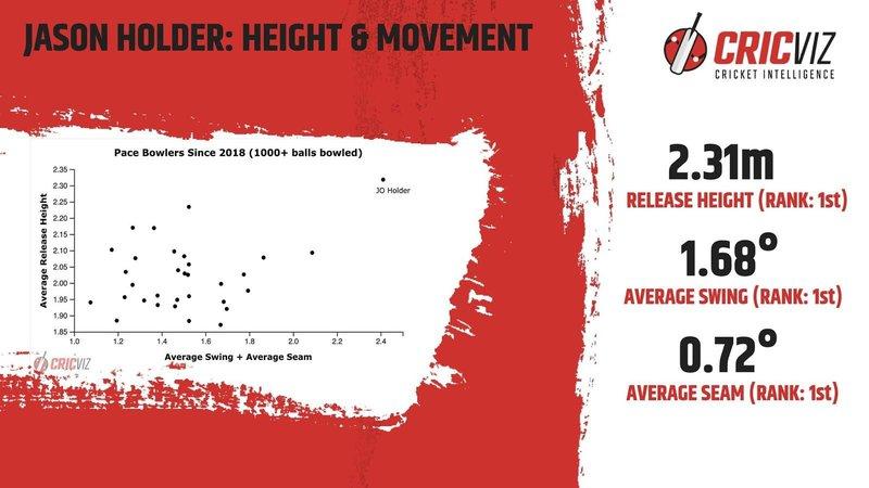 Jason Holder - Height and Movement.jpg