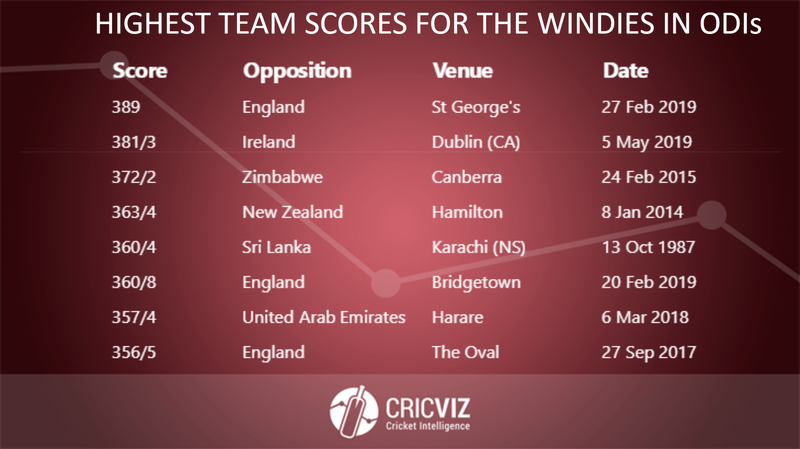 Copy of Highest Teams Scores for Windies in ODIs - 6.png