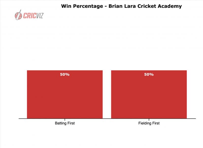 BLCA - Win Percentage.png