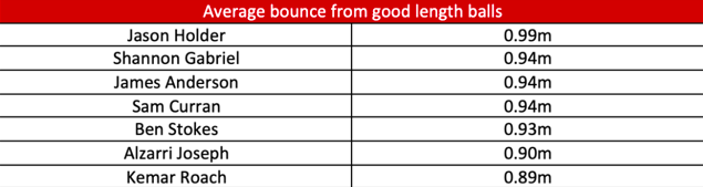 Average ball bounce day 2 - WI v ENG.jpg.png
