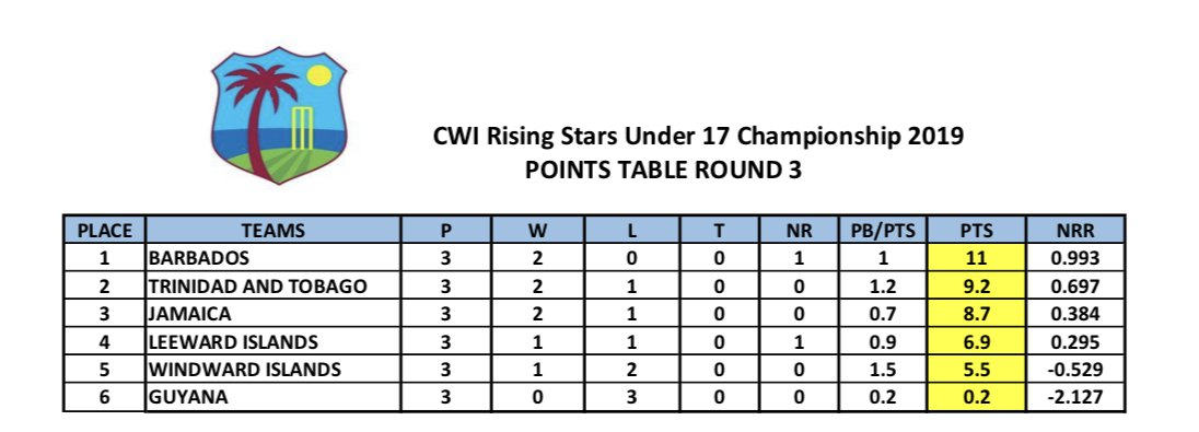 U17 POINTS TABLE - R3.jpg