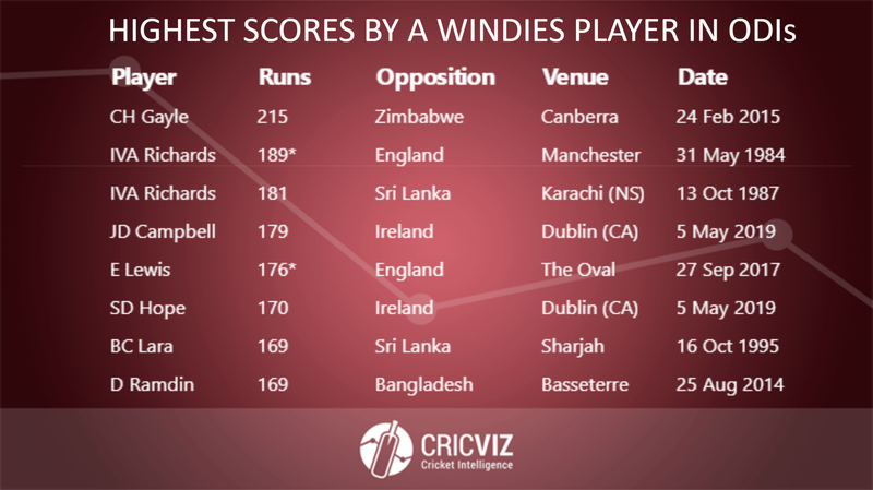 Copy of Highest Scores in ODIs - Windies - 5.png