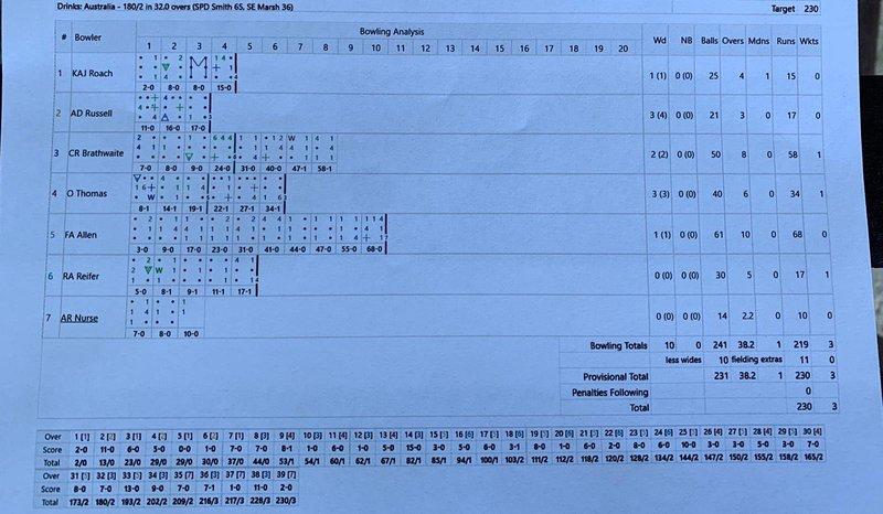 Scorecard agaianst AUS.jpg