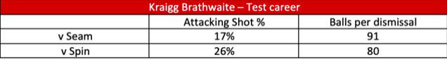 Brathwaite Test career.png