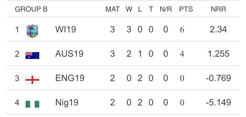West Indies U19 2020