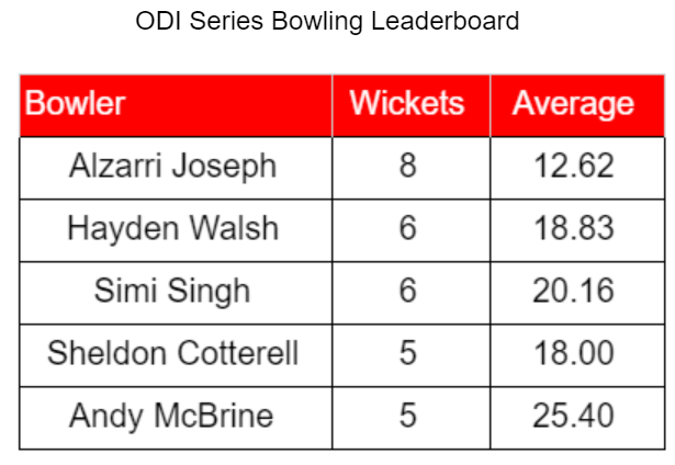 WIvIRE Bowling Leaderboard.PNG