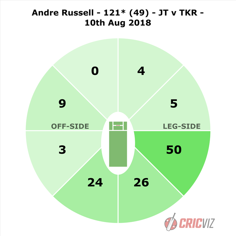 Russell - JT v TKR - WW.png