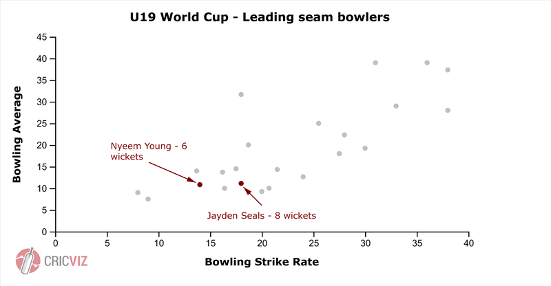 Seamers scatter.png