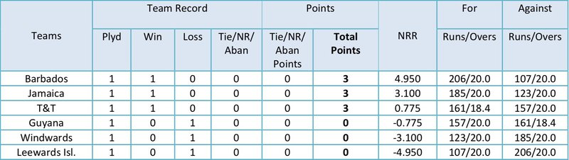Round 1 - T20 Blaze Points Table.jpg
