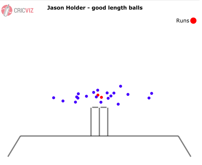 Jason's good ball length.png