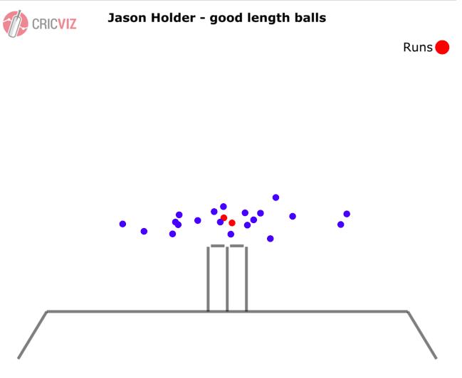 Jason's good ball length.png