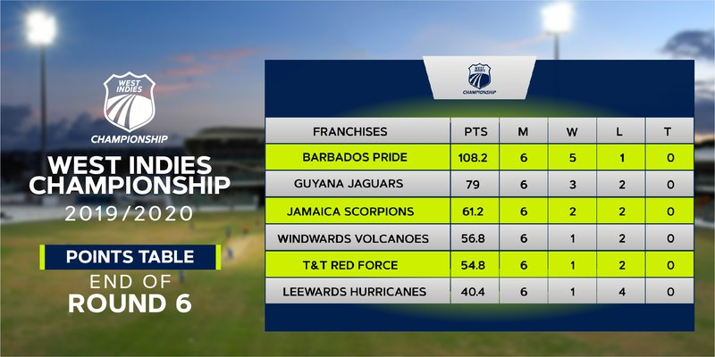 West Indies Championship - Round 6 - Points Table.jpg