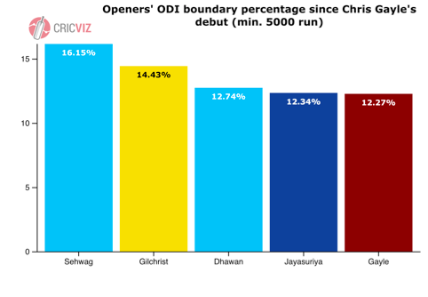 Openers' ODI boundary percentage.png