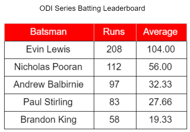 WIvIRE Batting Leaderboard.PNG