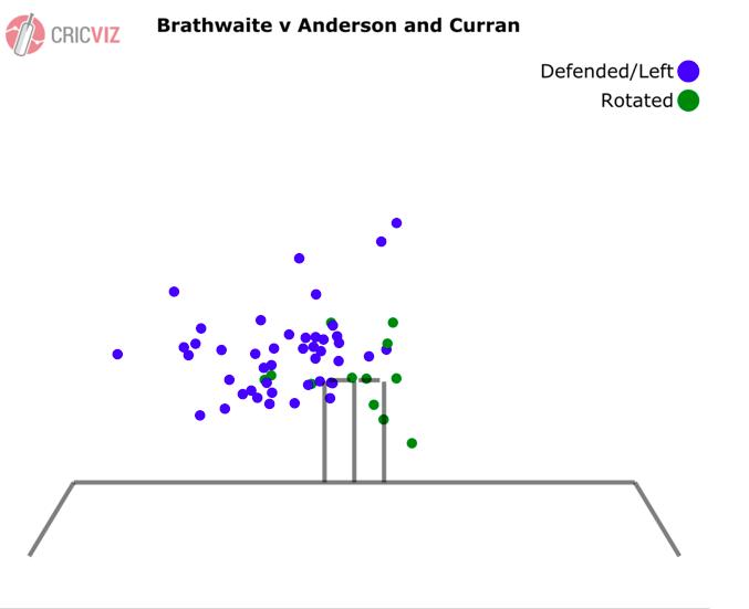 Brathwaite v Anderson & Curran.png
