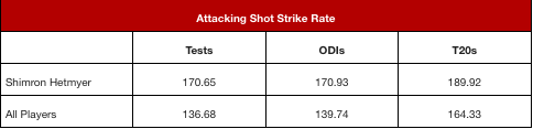 Attacking Shot Rate.png
