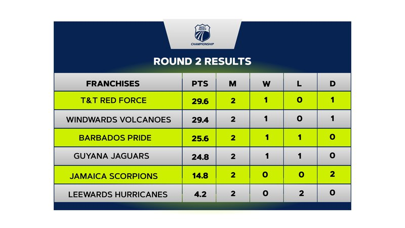 West Indies Championship Points Table-Round 2 (002).jpg
