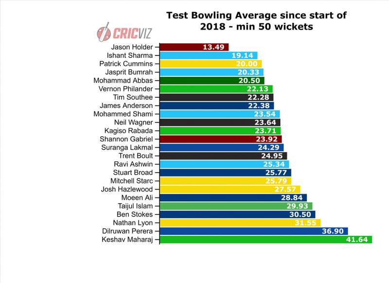 Test Bowling Average since 2018.png