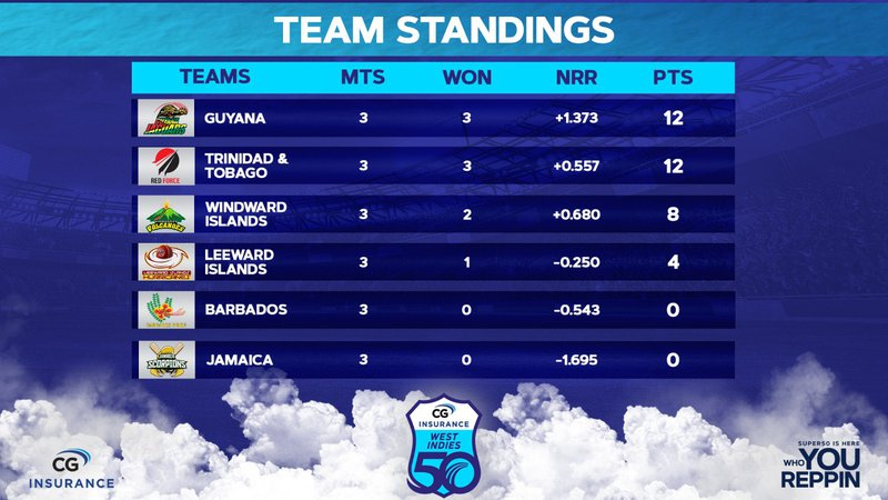 Team Standings - Feb 16.jpeg
