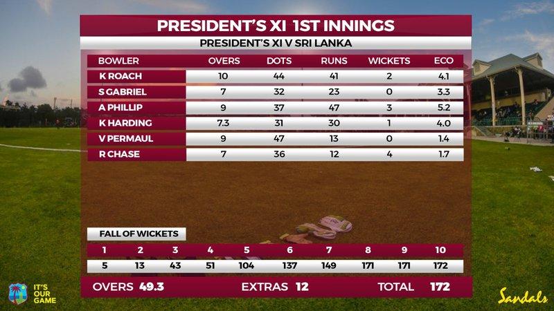 Presidents XI - WI v SL - Bowling card.jpg