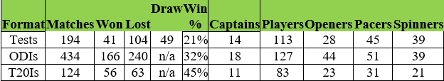 West Indies - Win Lose Draw - tabulation.png