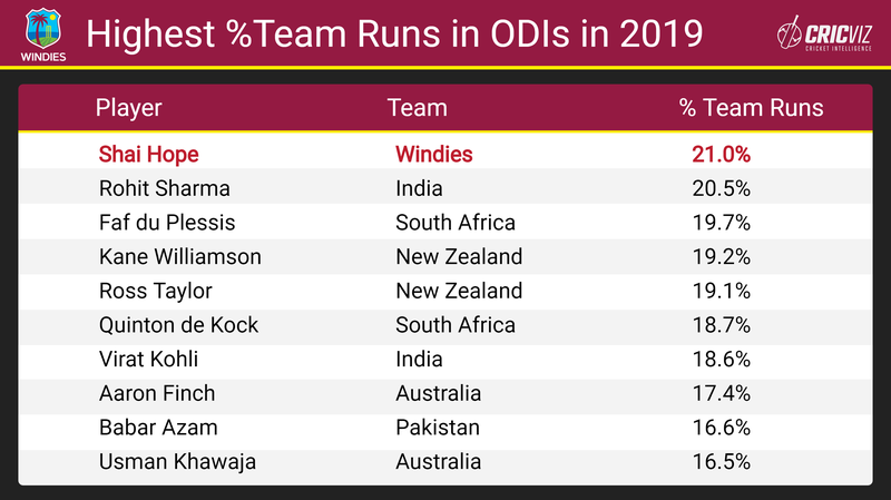 Hope - Team Runs - ODIs in 2019 - 2.png