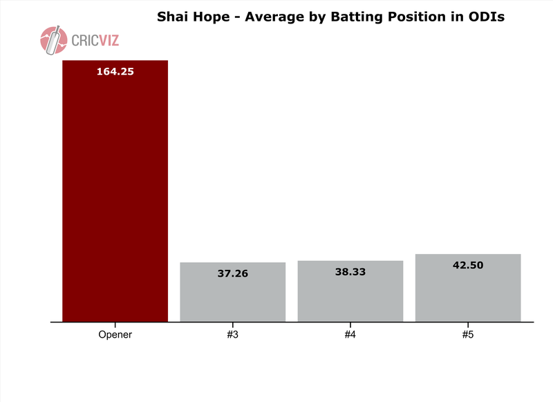 Hope - Average by Batting Position - 3.png