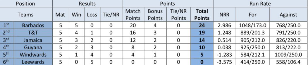 Round 5 points table.jpg