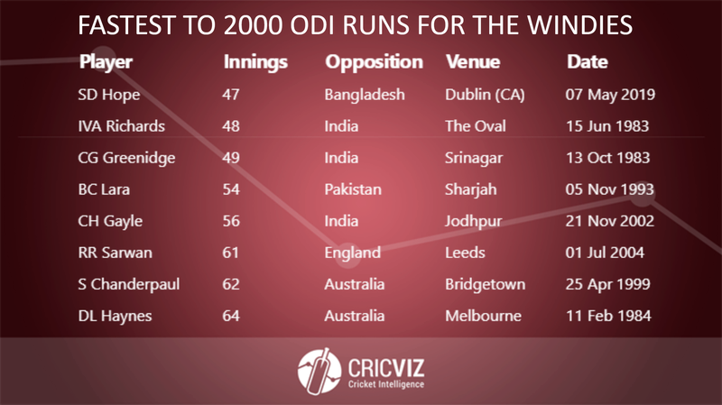 Hope - Fastest to 2000 ODI Runs - 2.png