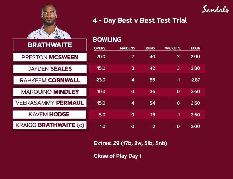 Best-vs-Best-Bowling-Day 1.jpg