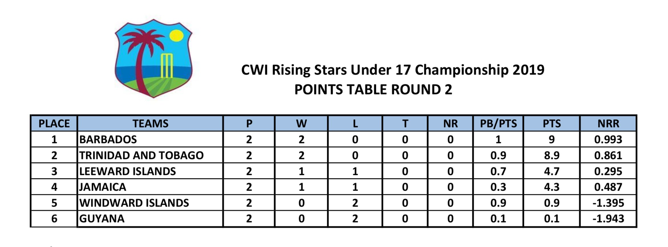 U17 R2 Points Table.jpeg