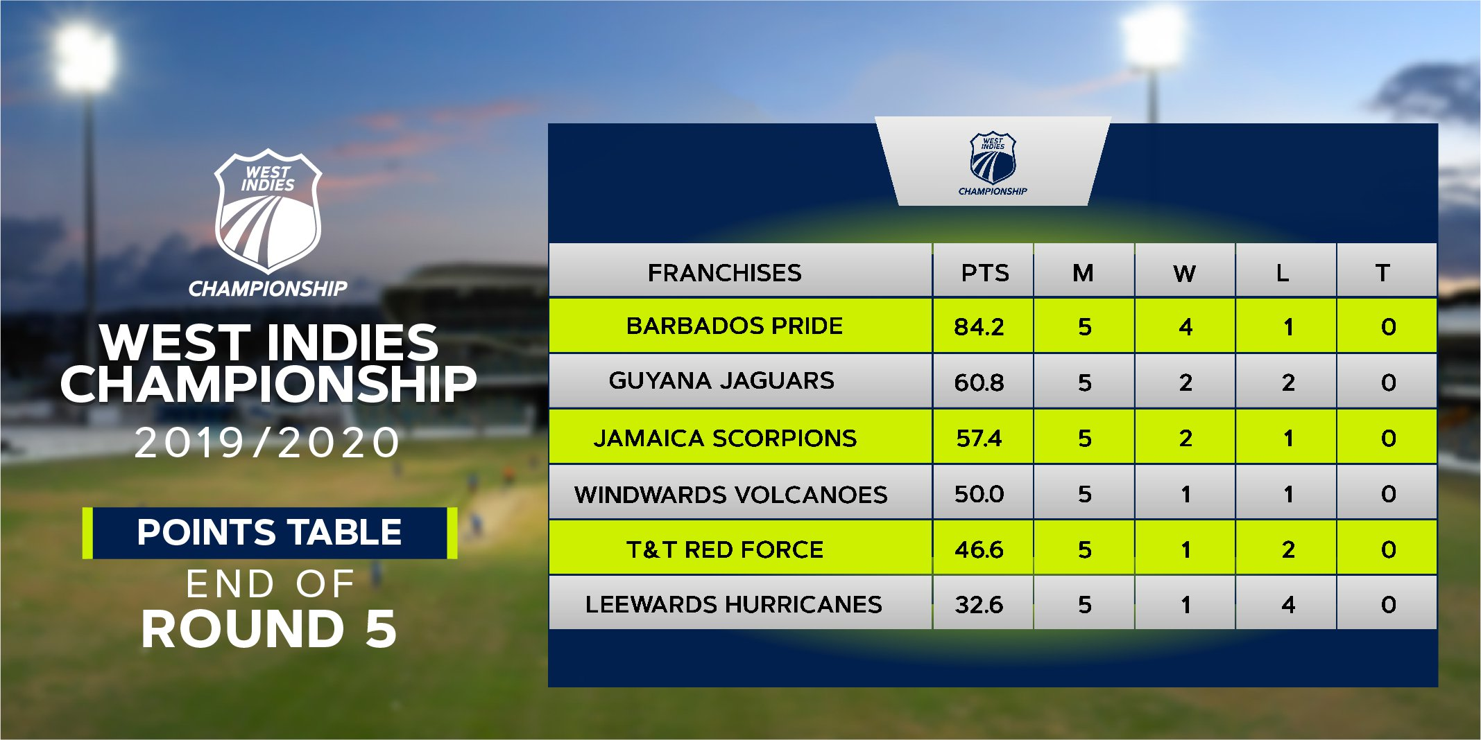 West Indies Championship 2020 - Points Table - End R5.jpg