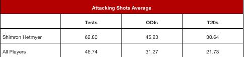 Attacking Shots Average.png