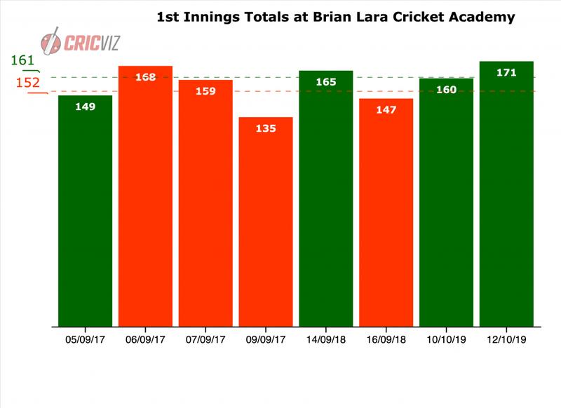 BLCA - 1st innings scores.png
