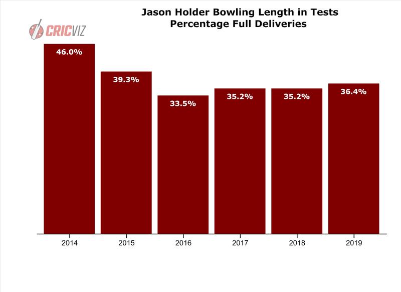 Jason Holder - Length in Tests.png