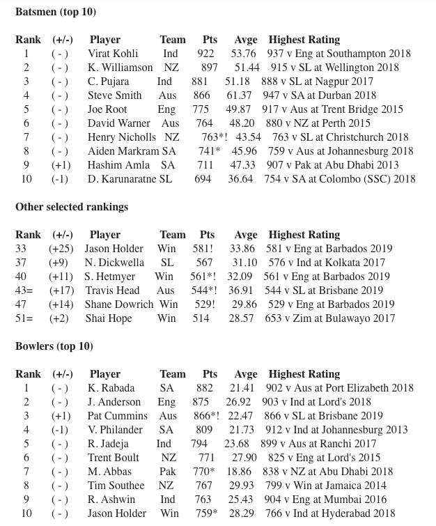 MRF Top 10 Batsmen.png