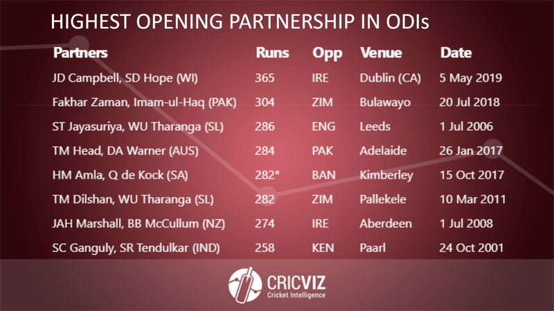 Copy of Highest Opening Partnership in ODIs - 2.png