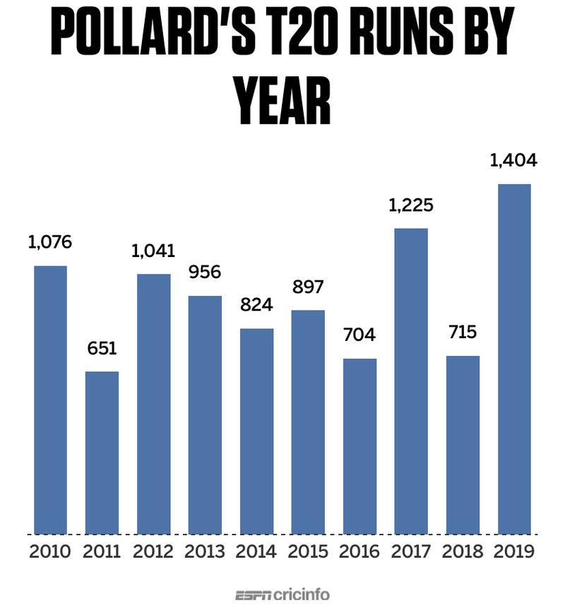 Pollard stats.jpeg