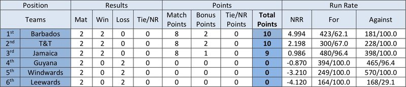 R2 - Points table.jpg