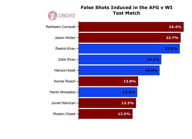 Cornwall - False Shots Induced.png